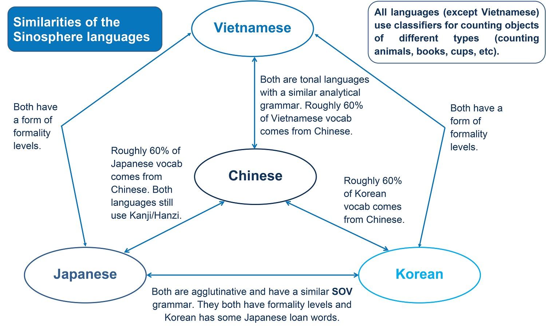 Đặc điểm của tiếng Trung - Những điều bạn cần biết trước khi theo học ngôn ngữ này
